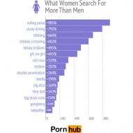 O que as mulheres querem