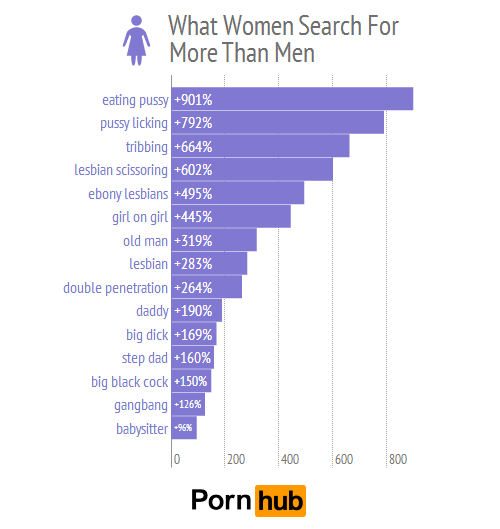 pornhub-men-women-top-searches-relative